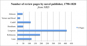 Number of review pages by novel publisher, 1790-1820