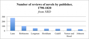 Number of reviews of novels by publisher, 1790-1820