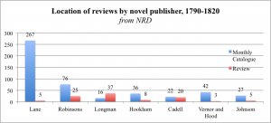 Location of reviews by novel publisher, 1790-1820